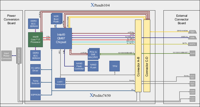 XPand6104 Block Diagram