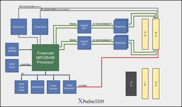 XPedite5205 Block Diagram