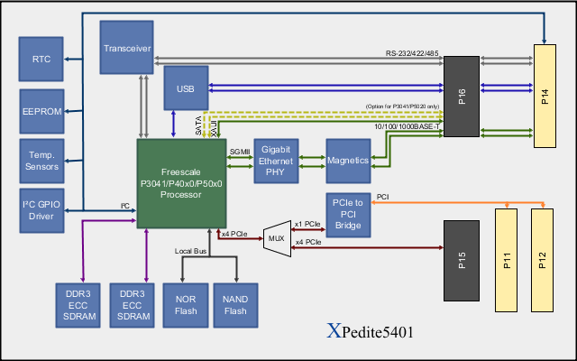 XPedite5401 Block Diagram
