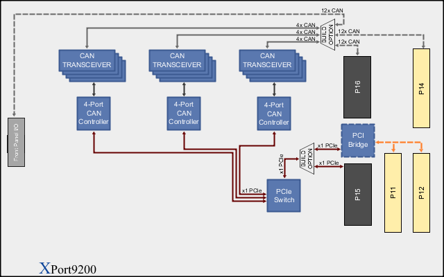 XPort9200 Block Diagram